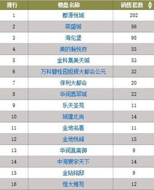 沈阳皇姑区楼盘1-2月销售排行.jpg