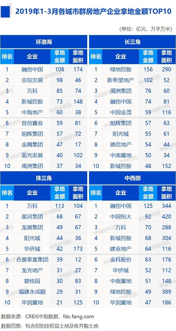2019重庆城镇经济排名_...具发展潜力城市排名 2019