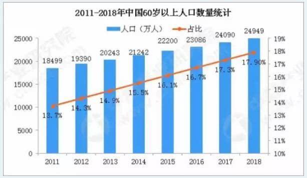 2011-2018年中国60岁以上人口数量统计
