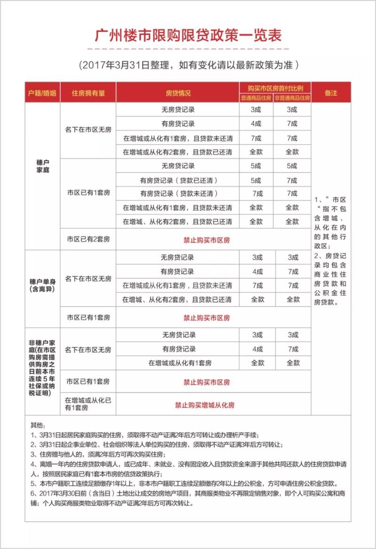 广州楼市限购限贷政策一览
