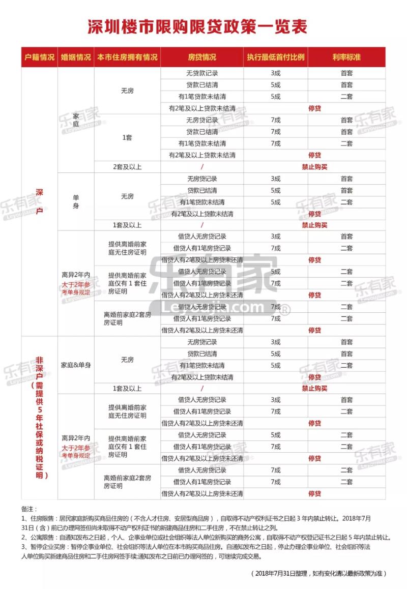 深圳楼市限购限贷政策一览