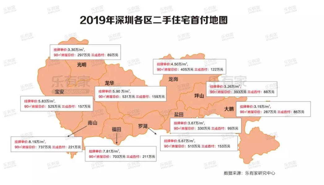 深圳各区二手房首付地图
