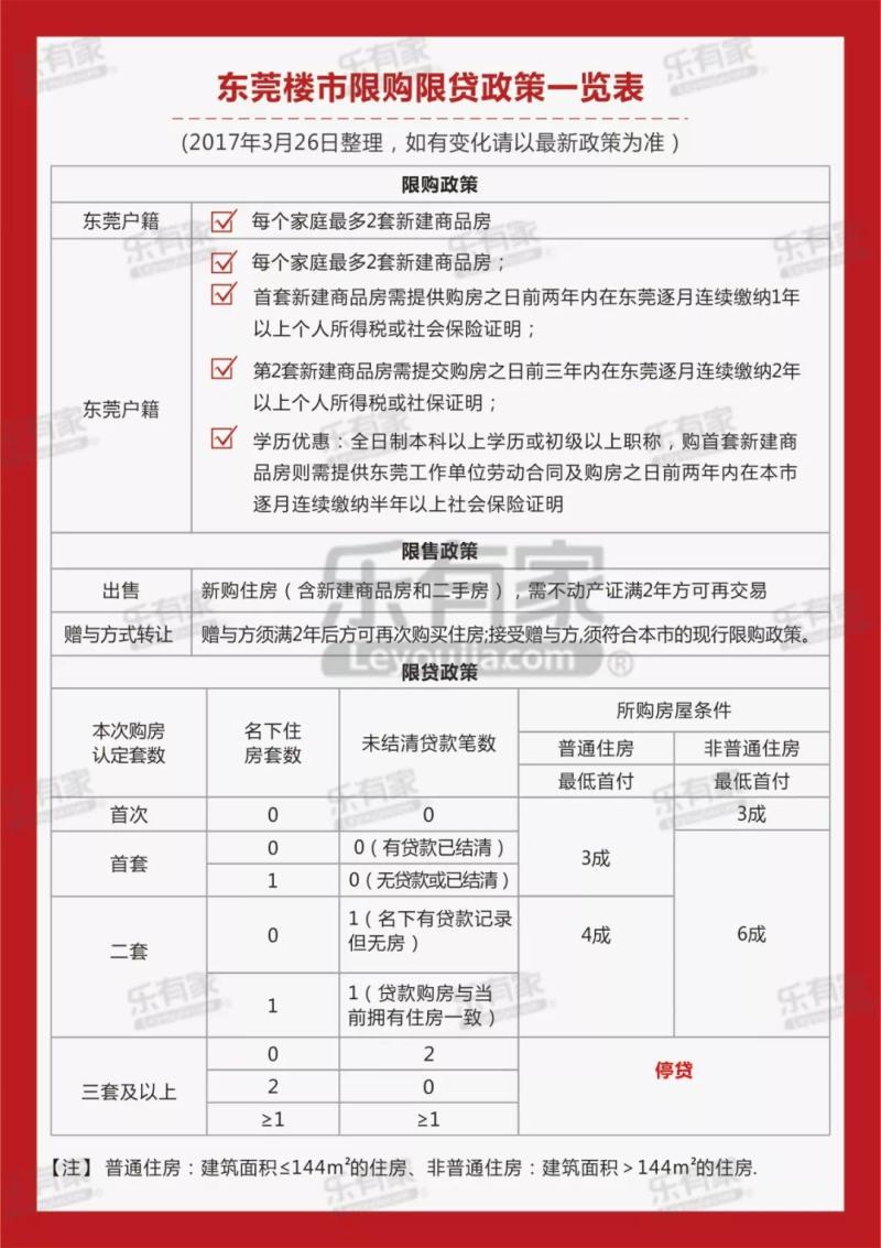 东莞限购限贷政策