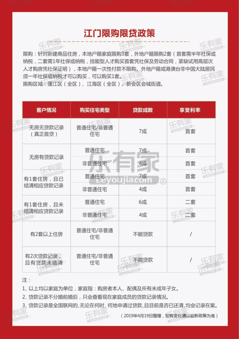 江门限购限贷政策