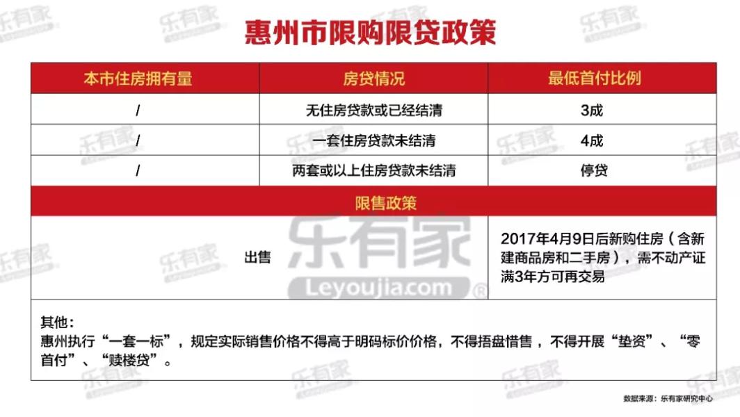 惠州限购限贷政策