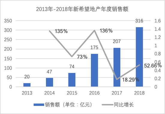 2013-2018年新希望地产年度销售额