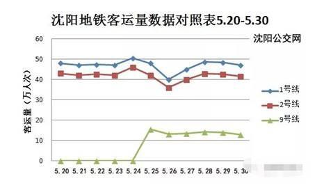 沈阳地铁客户量数据对照表