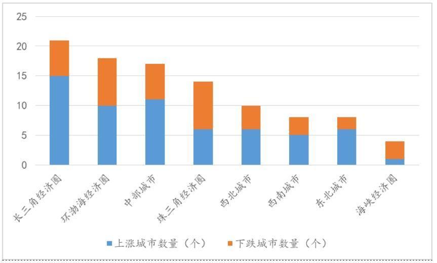 6月经济圈城市二手房均价坚挺 房地产市场区域分化明显