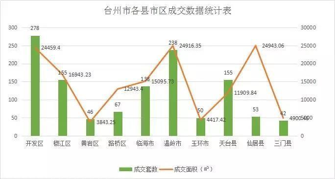 台州市各县市区成交数据统计表.jpg