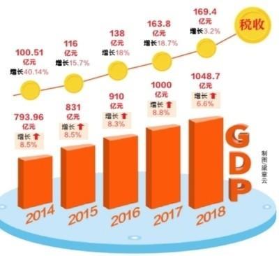 狮山镇gdp_广东第一个GDP 千亿大镇 诞生 佛山市狮山镇领跑珠三角