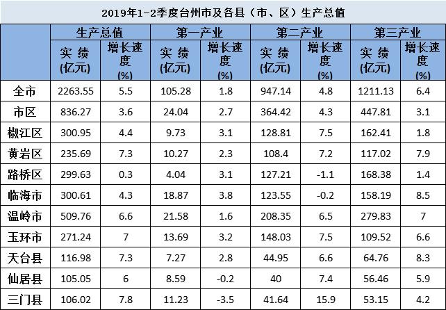经过初步核算,2019上半年台州各县(市、区)GDP排名出炉!.png
