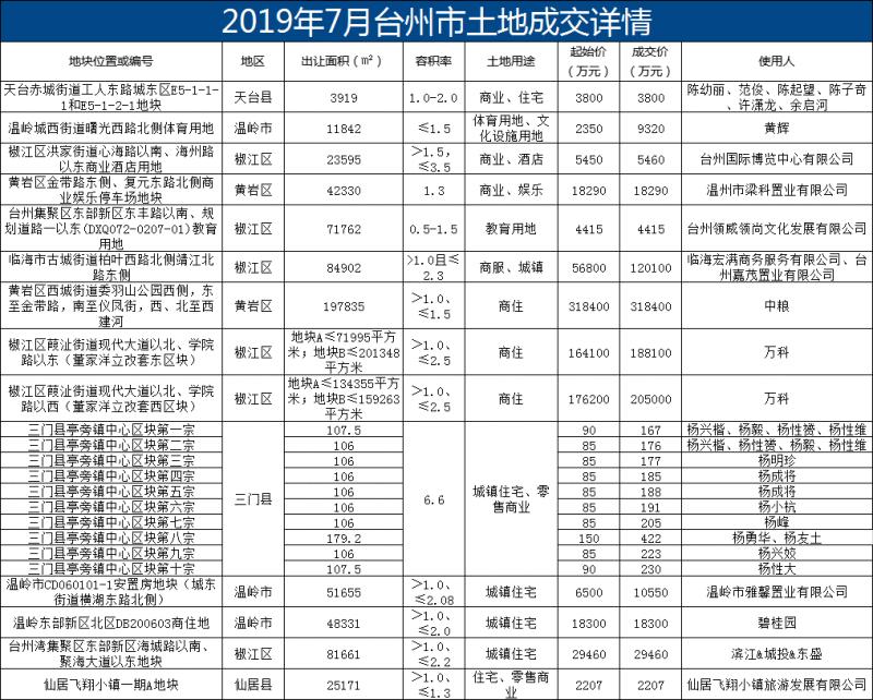 2019年7月份台州市土地成交详情.png