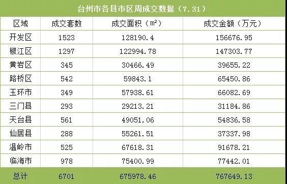 7月成交数据表.jpg
