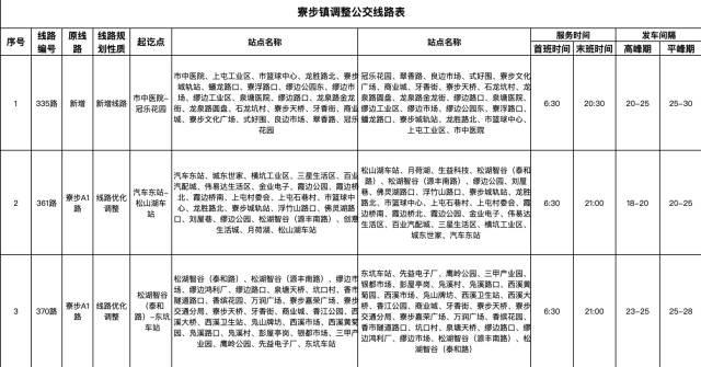 寮步镇新增及调整线路信息.jpg