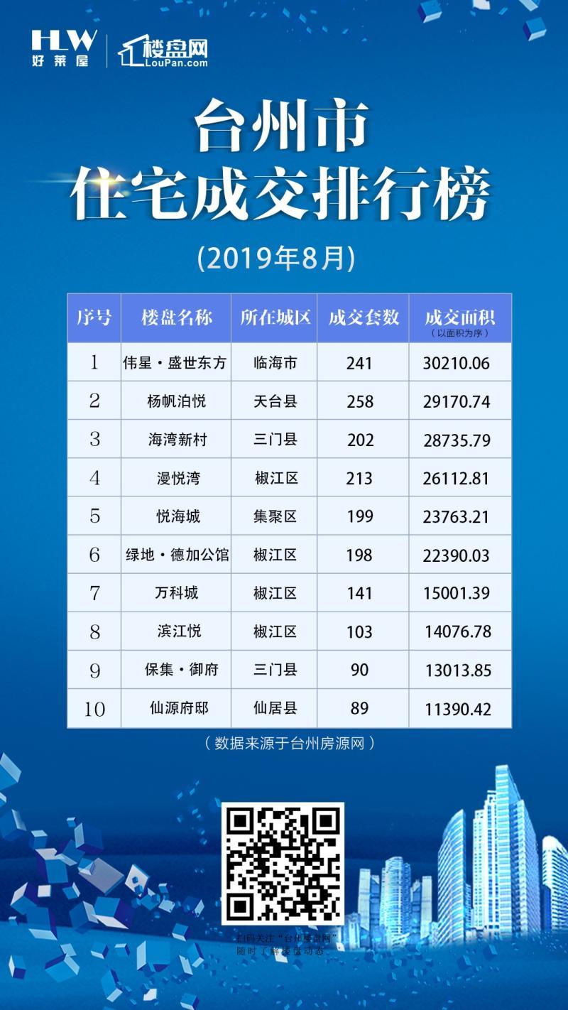 台州市8月份住宅交易排行榜