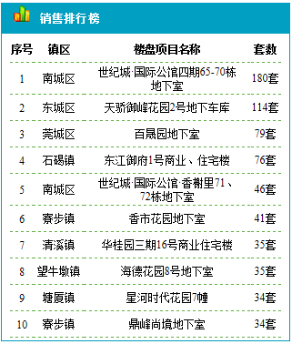 东莞楼盘销售排行榜.png