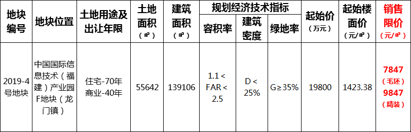 中国国际信息技术(福建)产业园F地块