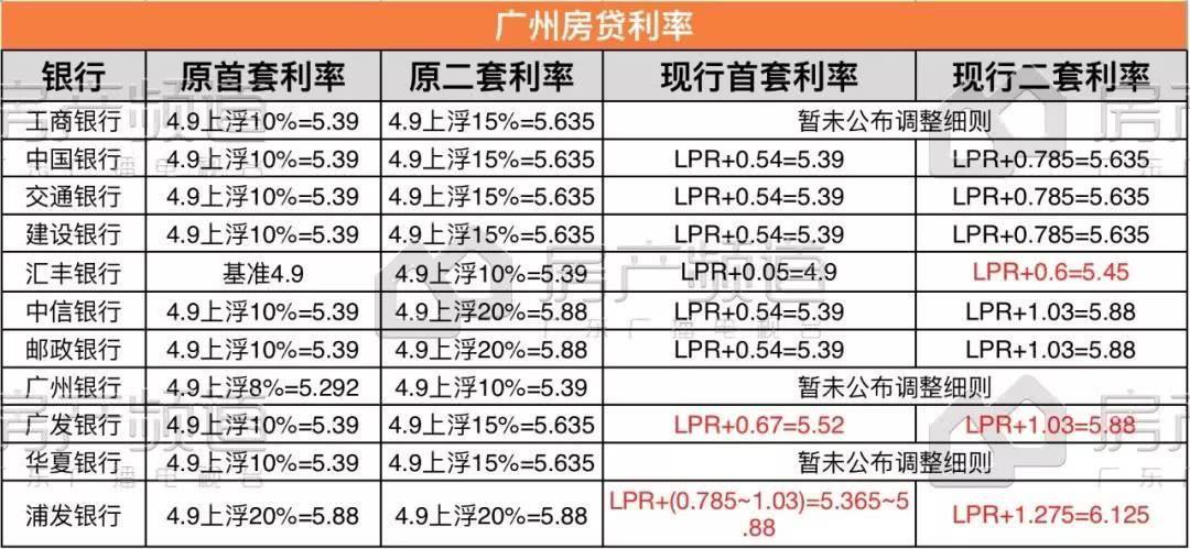 广州、佛山最新房贷利率曝光!