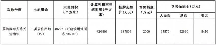 广州连挂3宗宅地