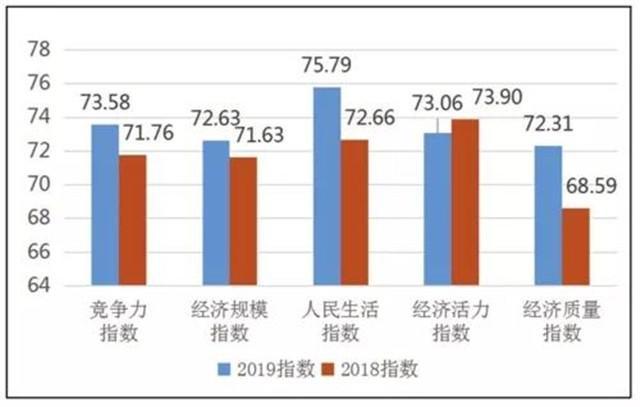 中国西部百强县市GDP排名_四川省GDP总量排名前十的县市,在西部百强县榜单中排名第几