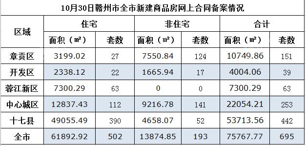 赣州市新房交易情况,赣州市商品房备案,赣州市商品房备案多少套