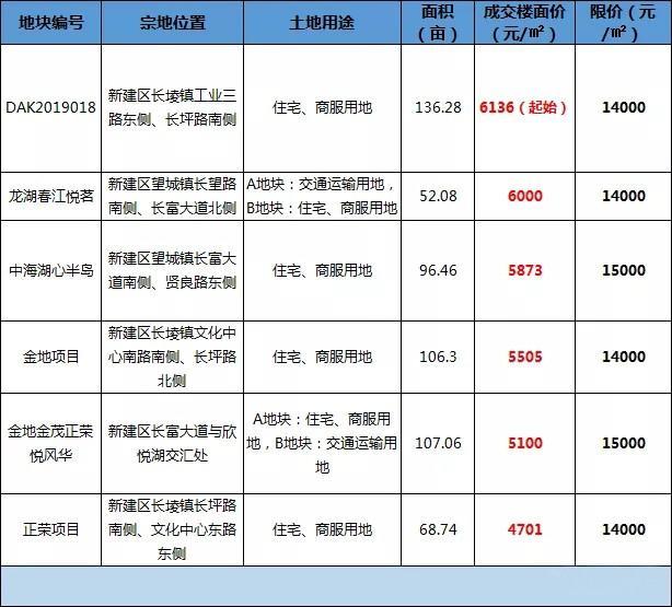 欣悦湖,楼面价,地王,南昌土拍,土地市场