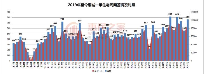 上周惠城住宅网签766套跻身年度第三高