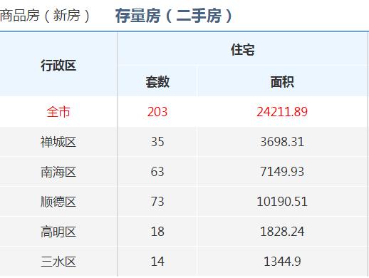 东方彩票网站彩搜网,1月8日佛山五区网签213套 成交面积23521.16㎡