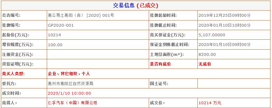 惠阳8200㎡的商服用地吸金超1亿!