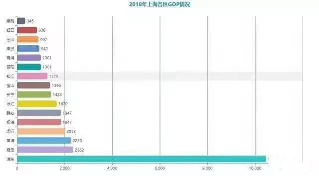 上海历年各区gdp数据_内蒙古GDP数据排名,呼市 呼伦贝尔增长不足4 ,这个城市却逆袭