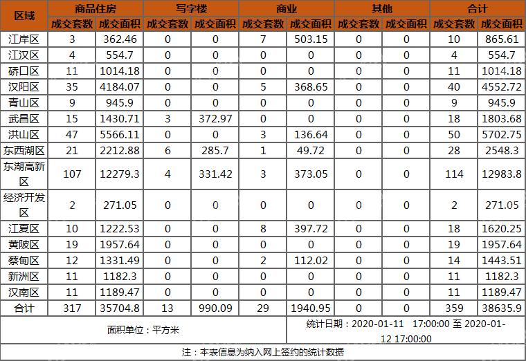 1.12销售汇总.png