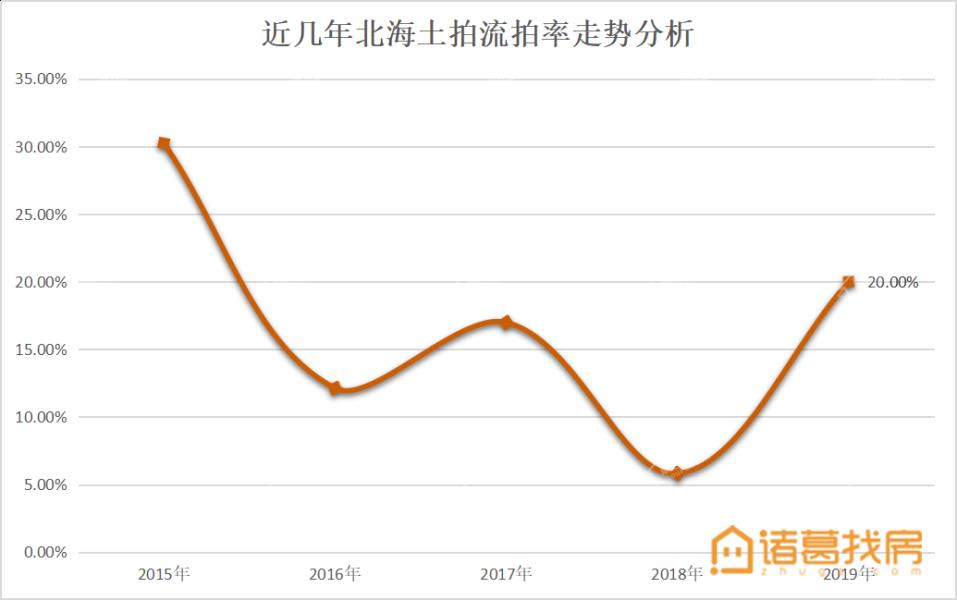 2019年北海楼市总结土地篇:土地市场低温运行 溢价率回落-北海楼盘网