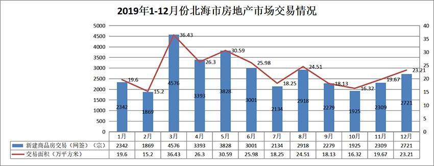 2019年北海楼市总结|成交篇:成交先扬后抑 房价稳步上涨-北海楼盘网
