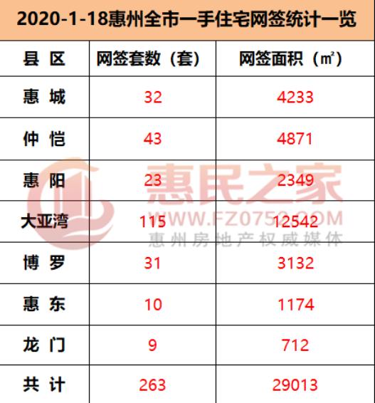 1月18日,惠州四区三县住宅共网签263套