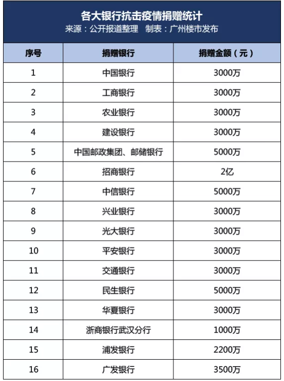 16家银行已合计捐款超6.87亿元