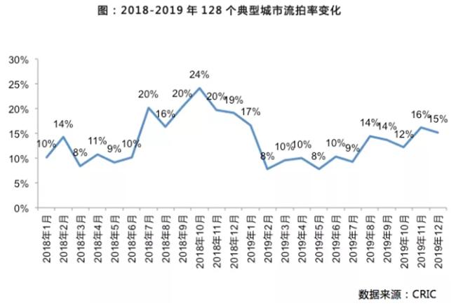 2019年高价土地流拍原因分析