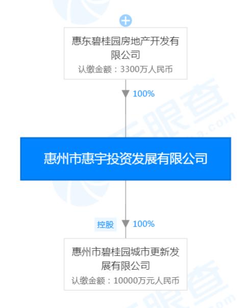 碧桂园4.82亿拿下仲恺城市更新地块