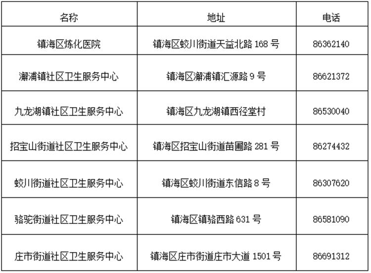 镇海区接种门诊一览表_副本.png