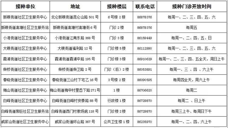 北仑区预防接种门诊一览表_副本.jpg