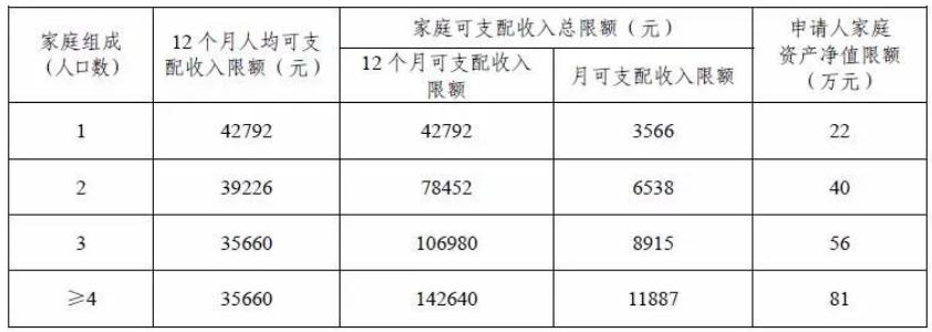广州申请公共租赁住房保障家庭可支配收入及资产净值限额