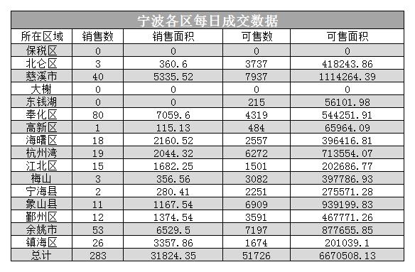 住宅成交各区.png