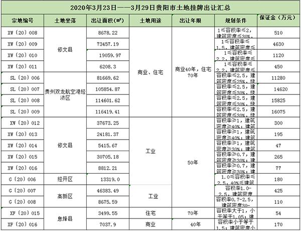 修文县的GDP_修文县人民医院图片