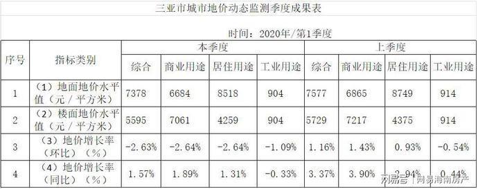 滑跌了2.63%!2020年一季度三亚综合楼面地价5595元/平方米