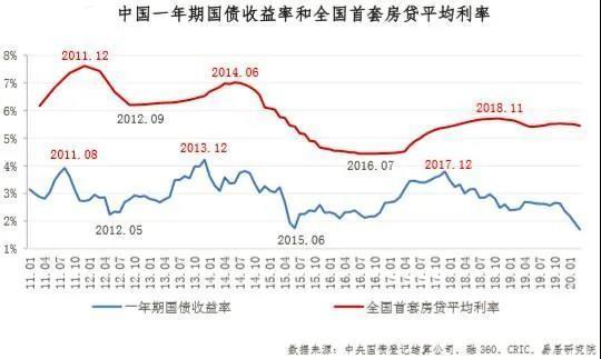 房贷利率连续4个月小幅下降,将来 温和会否大放水?-北海楼盘网